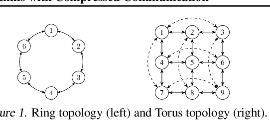 Figure 2 for Decentralized Stochastic Optimization and Gossip Algorithms with Compressed Communication