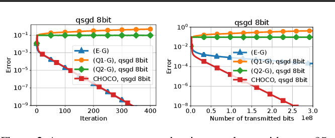 Figure 3 for Decentralized Stochastic Optimization and Gossip Algorithms with Compressed Communication