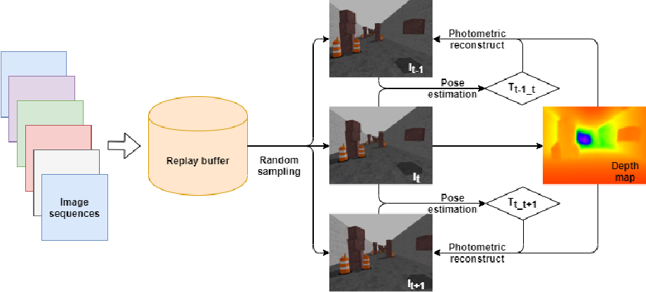 Figure 1 for Autonomous quadrotor obstacle avoidance based on dueling double deep recurrent Q-learning with monocular vision