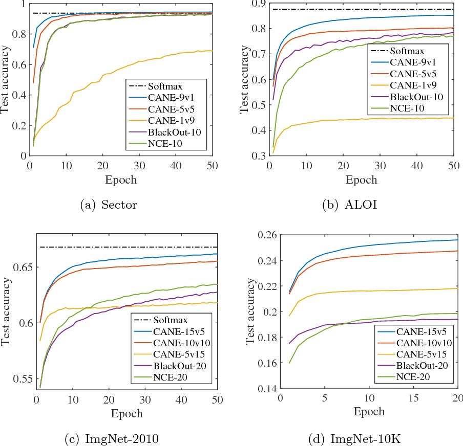 Figure 3 for Candidates vs. Noises Estimation for Large Multi-Class Classification Problem