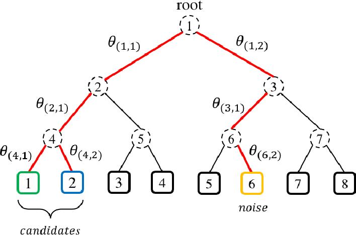 Figure 1 for Candidates vs. Noises Estimation for Large Multi-Class Classification Problem