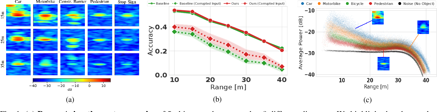 Figure 1 for Improving Uncertainty of Deep Learning-based Object Classification on Radar Spectra using Label Smoothing