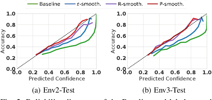 Figure 2 for Improving Uncertainty of Deep Learning-based Object Classification on Radar Spectra using Label Smoothing