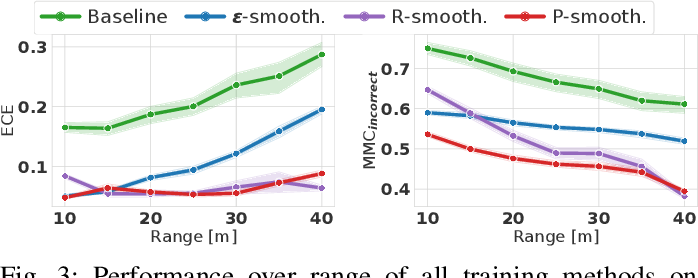Figure 3 for Improving Uncertainty of Deep Learning-based Object Classification on Radar Spectra using Label Smoothing