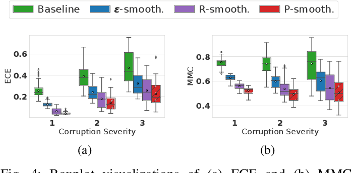 Figure 4 for Improving Uncertainty of Deep Learning-based Object Classification on Radar Spectra using Label Smoothing