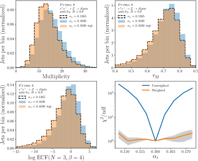 Figure 1 for Neural Networks for Full Phase-space Reweighting and Parameter Tuning