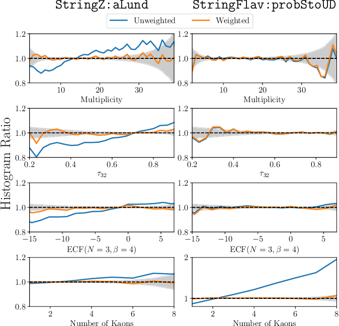 Figure 2 for Neural Networks for Full Phase-space Reweighting and Parameter Tuning