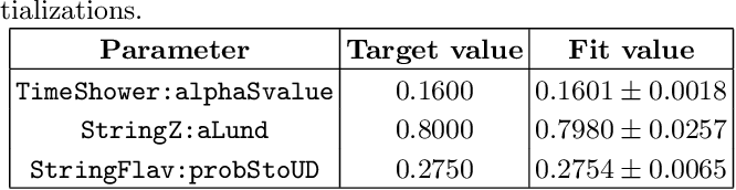Figure 4 for Neural Networks for Full Phase-space Reweighting and Parameter Tuning