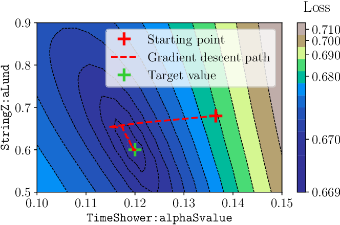 Figure 3 for Neural Networks for Full Phase-space Reweighting and Parameter Tuning