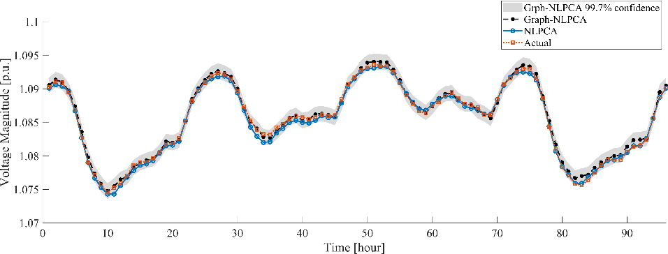 Figure 4 for Probabilistic Graphs for Sensor Data-driven Modelling of Power Systems at Scale