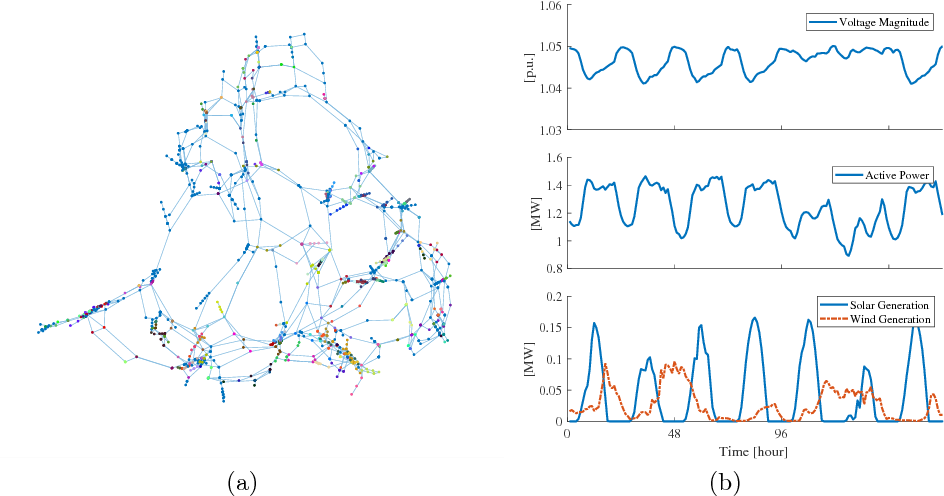 Figure 1 for Probabilistic Graphs for Sensor Data-driven Modelling of Power Systems at Scale