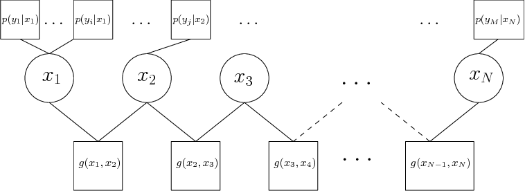 Figure 3 for Probabilistic Graphs for Sensor Data-driven Modelling of Power Systems at Scale