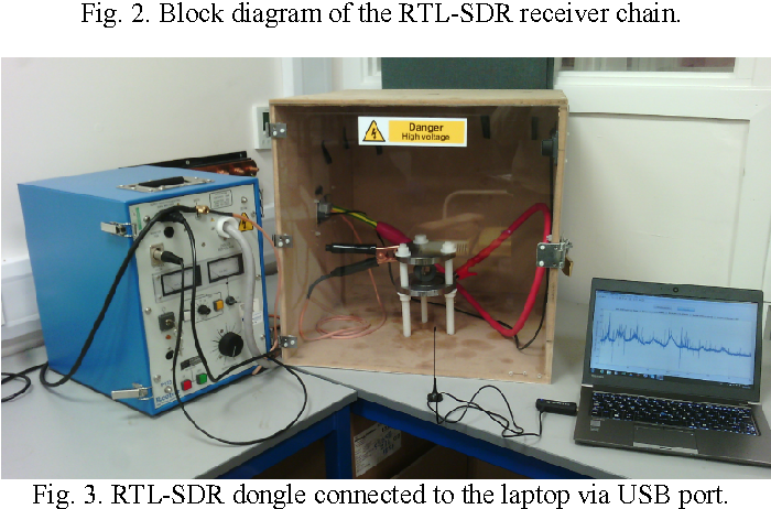 Figure 3 from Partial discharge detection using low cost RTL-SDR