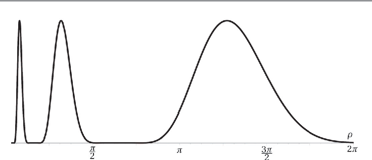 Figure 2 for On The Continuous Steering of the Scale of Tight Wavelet Frames