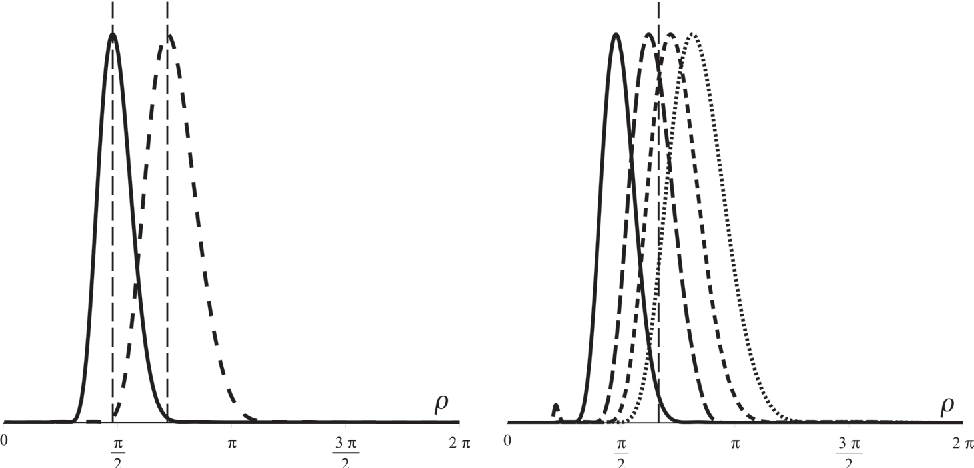 Figure 3 for On The Continuous Steering of the Scale of Tight Wavelet Frames