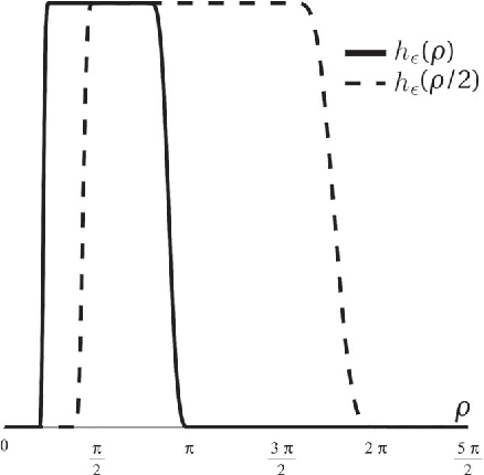 Figure 1 for On The Continuous Steering of the Scale of Tight Wavelet Frames