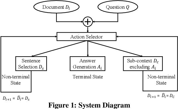 Figure 1 for A Coarse to Fine Question Answering System based on Reinforcement Learning