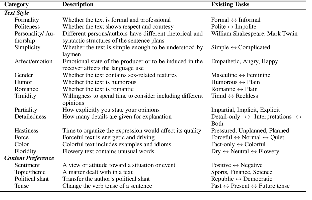 Figure 1 for Deep Learning for Text Attribute Transfer: A Survey