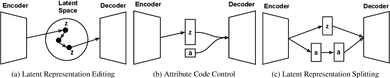 Figure 2 for Deep Learning for Text Attribute Transfer: A Survey