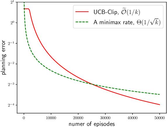 Figure 2 for Gap-Dependent Unsupervised Exploration for Reinforcement Learning