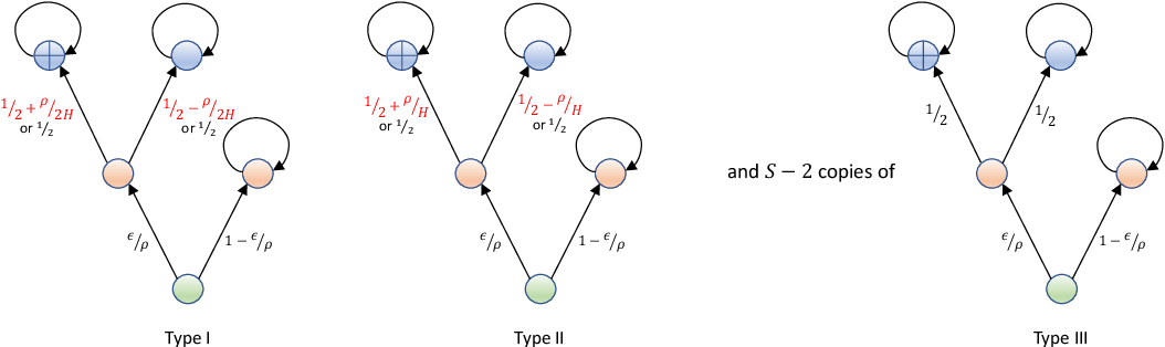 Figure 1 for Gap-Dependent Unsupervised Exploration for Reinforcement Learning