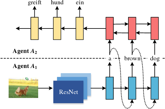 Figure 1 for Zero-Resource Neural Machine Translation with Multi-Agent Communication Game