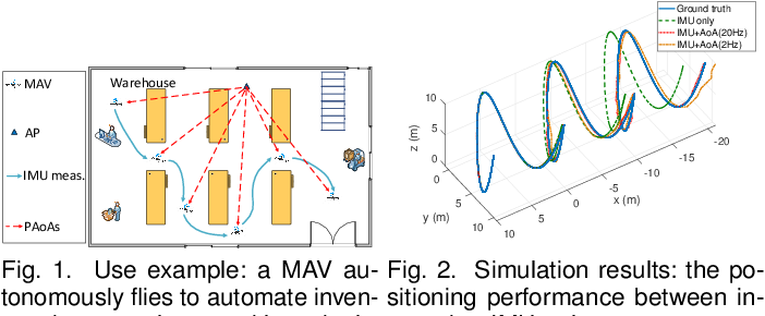 Figure 1 for WiFi-Inertial Indoor Pose Estimation for Micro Aerial Vehicles