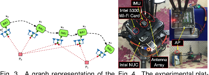 Figure 2 for WiFi-Inertial Indoor Pose Estimation for Micro Aerial Vehicles