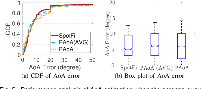 Figure 3 for WiFi-Inertial Indoor Pose Estimation for Micro Aerial Vehicles