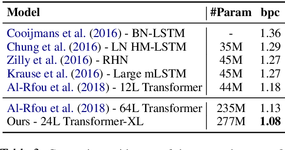 Table 3 from Transformer-XL: Attentive Language Models