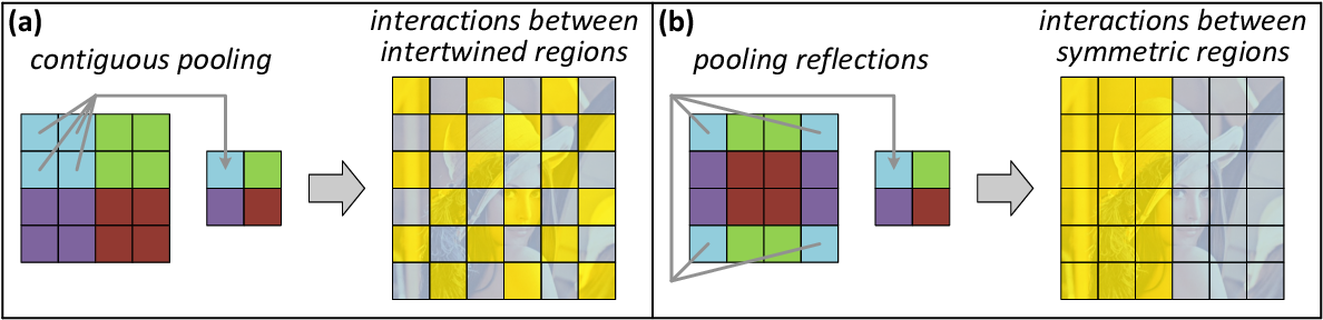 Figure 4 for Analysis and Design of Convolutional Networks via Hierarchical Tensor Decompositions