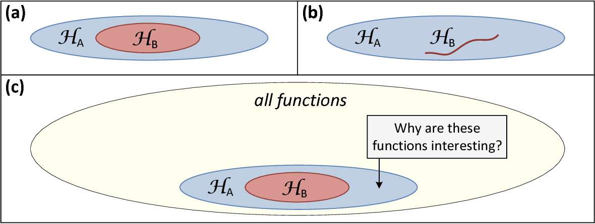 Figure 1 for Analysis and Design of Convolutional Networks via Hierarchical Tensor Decompositions