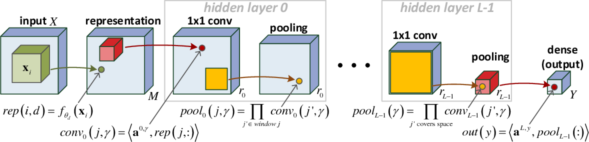 Figure 2 for Analysis and Design of Convolutional Networks via Hierarchical Tensor Decompositions