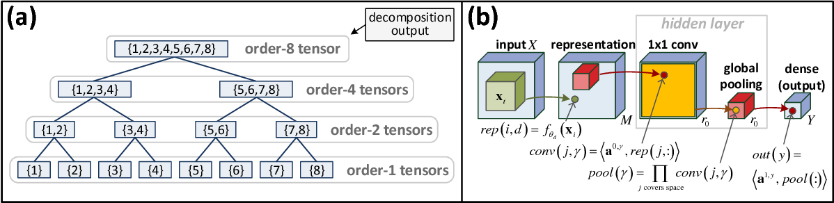 Figure 3 for Analysis and Design of Convolutional Networks via Hierarchical Tensor Decompositions