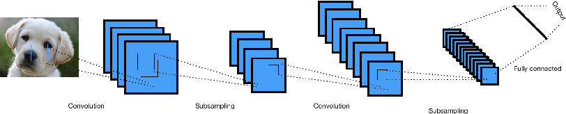 Figure 1 for The use of Convolutional Neural Networks for signal-background classification in Particle Physics experiments