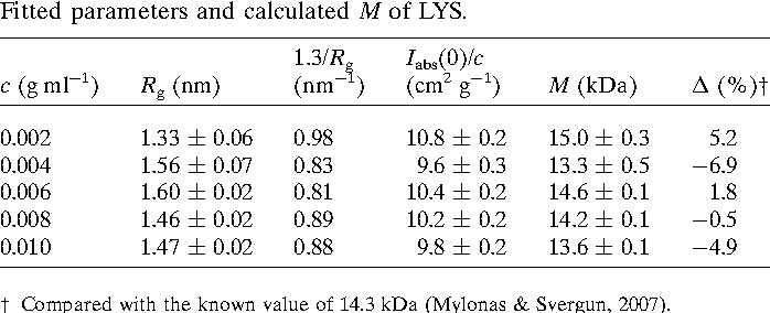 Performance on absolute scattering intensity calibration and
