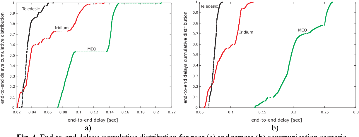 Fig. 4. End-to-end delays cumulative distribution for near (a) and remote (b) communication scenario