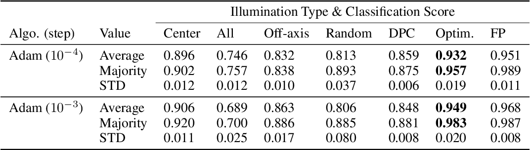 Figure 4 for Convolutional neural networks that teach microscopes how to image