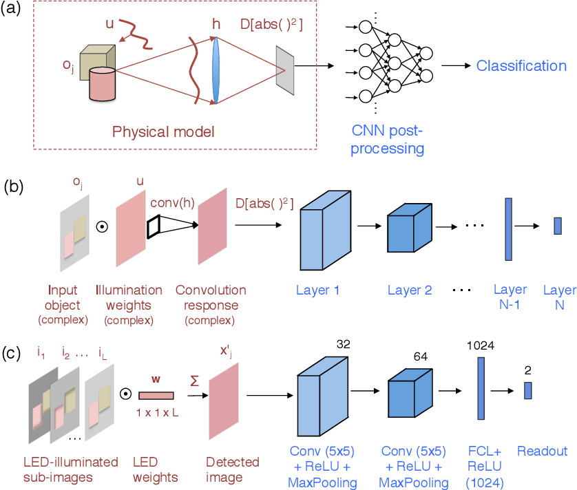 Figure 3 for Convolutional neural networks that teach microscopes how to image