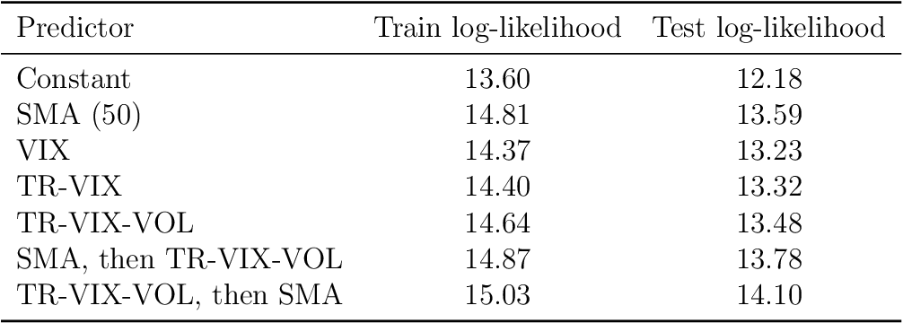 Figure 2 for Covariance Prediction via Convex Optimization