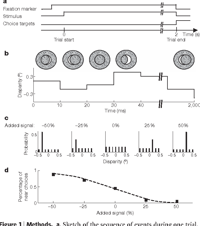 Decision related activity in sensory neurons reflects more than a figure 1 ccuart Image collections