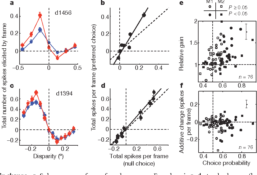 Decision related activity in sensory neurons reflects more than a figure 3 ccuart Image collections