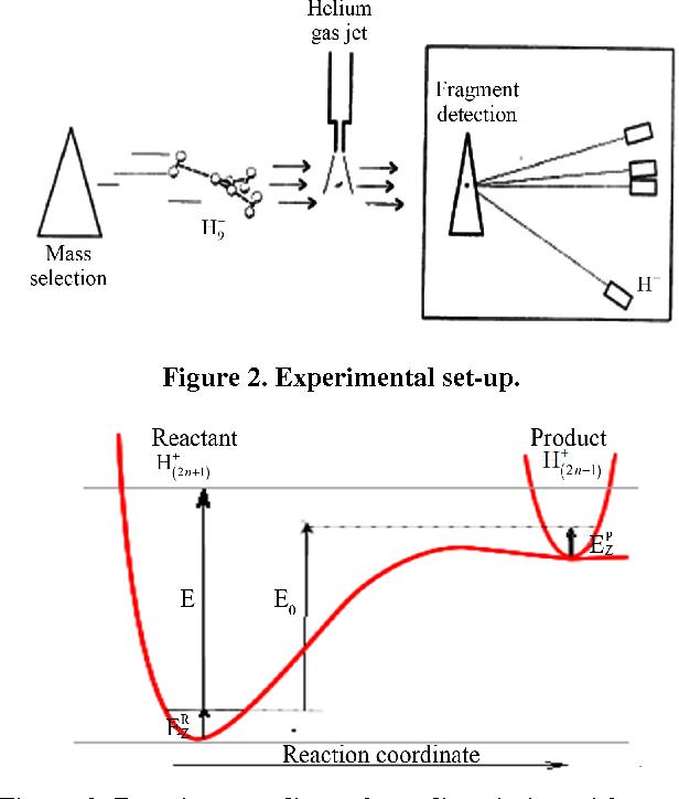 PDF] Unimolecular Dissociation of Hydrogen Clusters