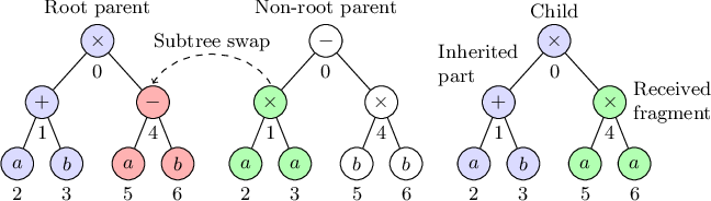 Figure 2 for On the Effectiveness of Genetic Operations in Symbolic Regression