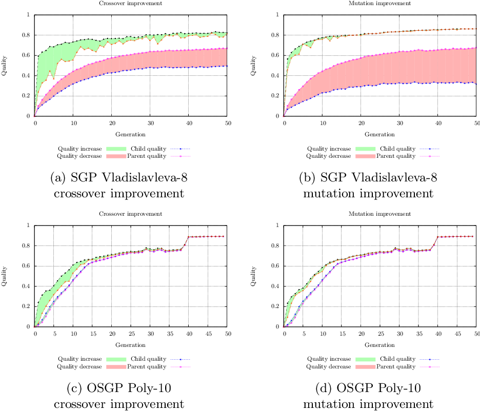 Figure 3 for On the Effectiveness of Genetic Operations in Symbolic Regression