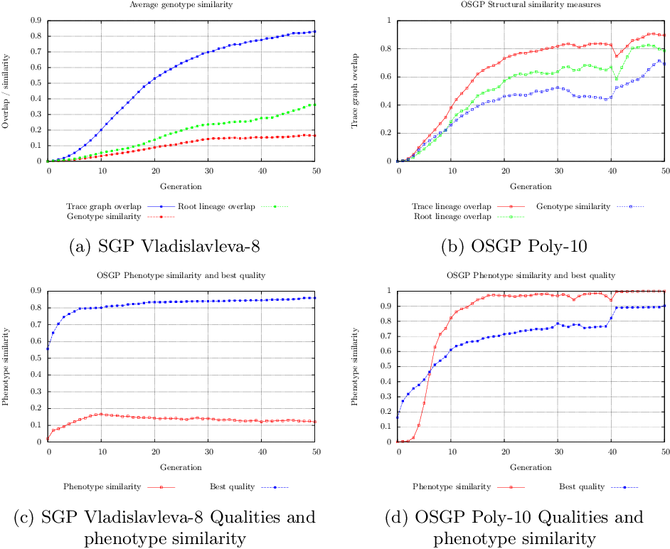 Figure 4 for On the Effectiveness of Genetic Operations in Symbolic Regression