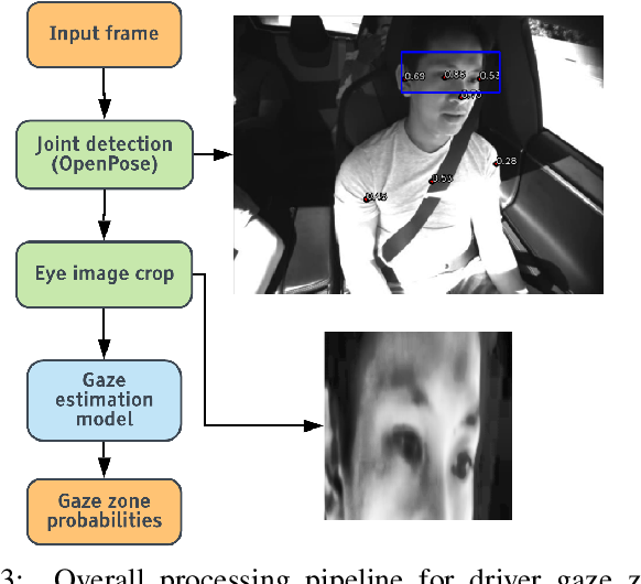 Figure 3 for Driver Gaze Estimation in the Real World: Overcoming the Eyeglass Challenge
