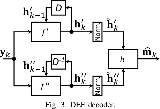 Figure 3 for Deep Extended Feedback Codes