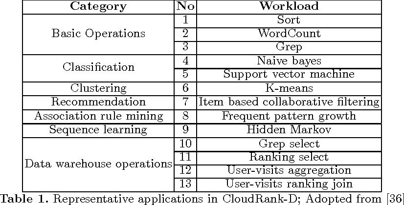 Big Data Benchmark Compendium - Semantic Scholar