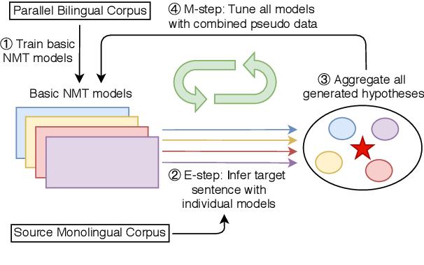Figure 1 for Reciprocal Supervised Learning Improves Neural Machine Translation